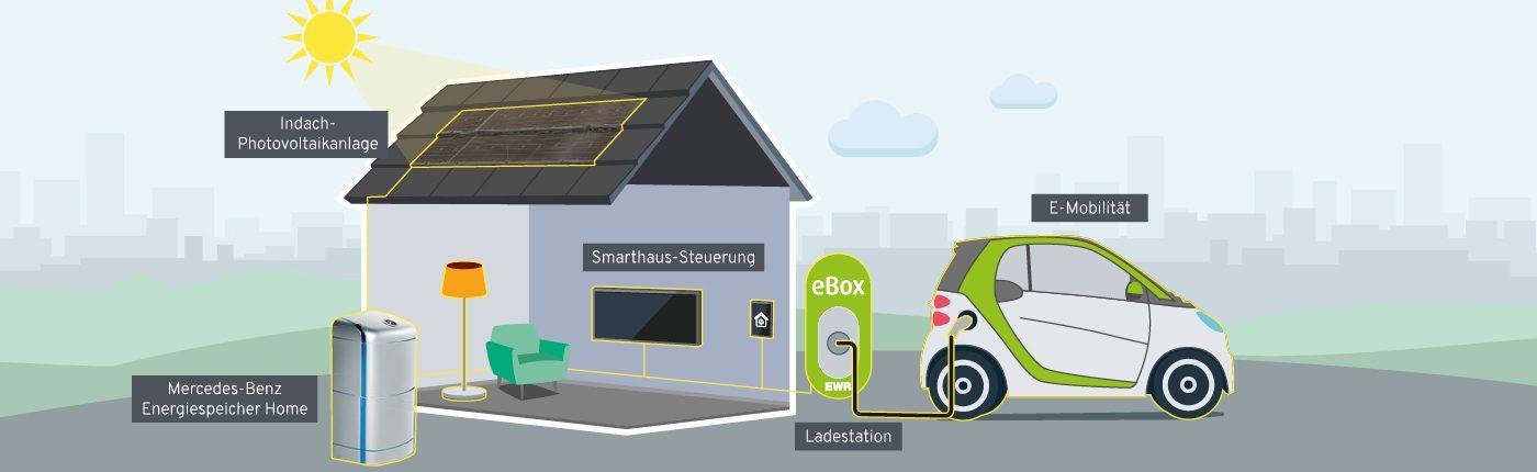 GrafikSmarthaus zu Nutzung Photovoltaikanlage