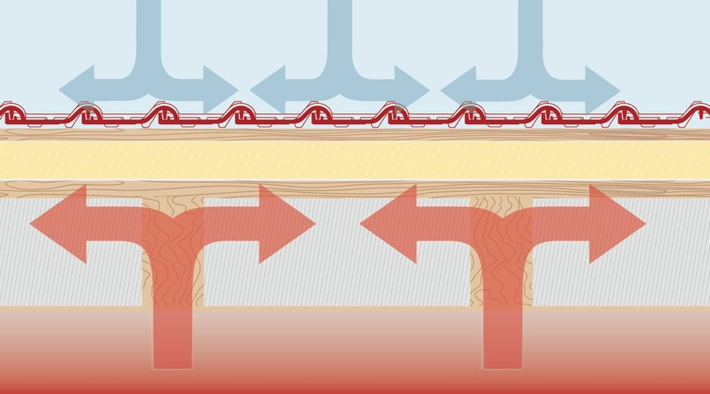 Infografik Wärmeverteilung bei Aufsparrendämmung unter dem Dach