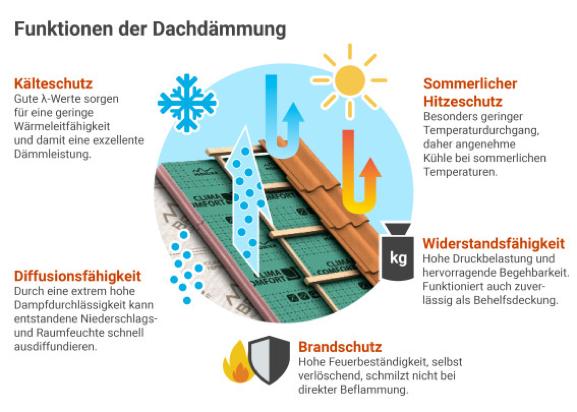 Infografik Funktionen der Dachdämmung