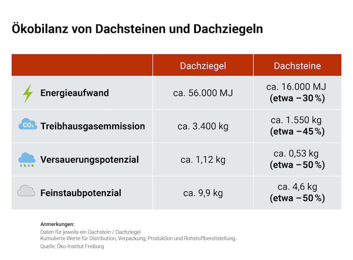 Tabelle zur Ökobilanz zwischen Dachziegeln und Dachsteinen in Bezug auf Energieauwfand, Treibhausgasemmissionen, Versauerungspotenzial und Feinstaubpotenzial